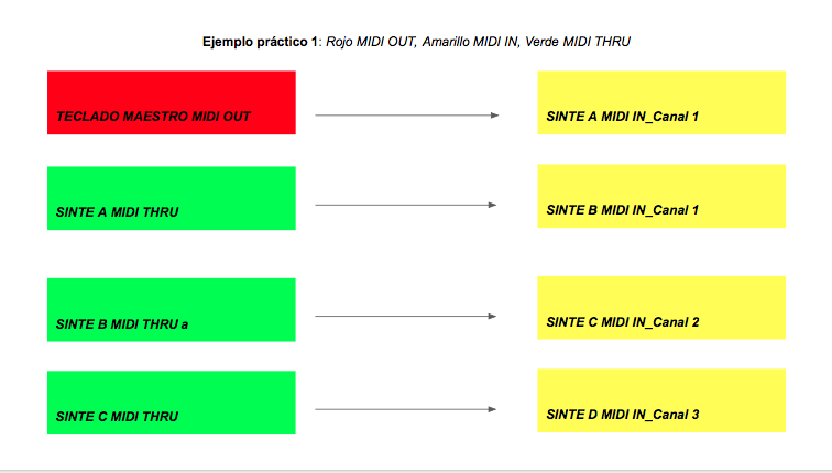 guia midi basico Cuadro 1 - Guía de MIDI Básico
