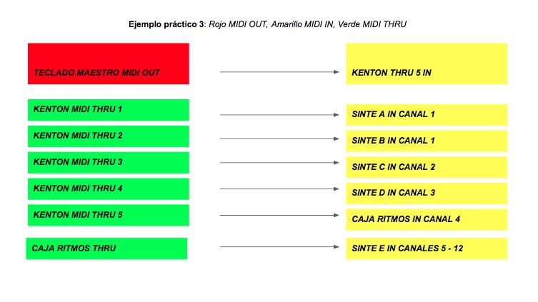 guia midi basico Cuadro 3 - Guía de MIDI Básico