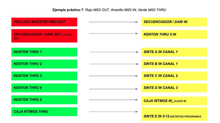 guia midi basico Cuadro 7 - Guía de MIDI Básico