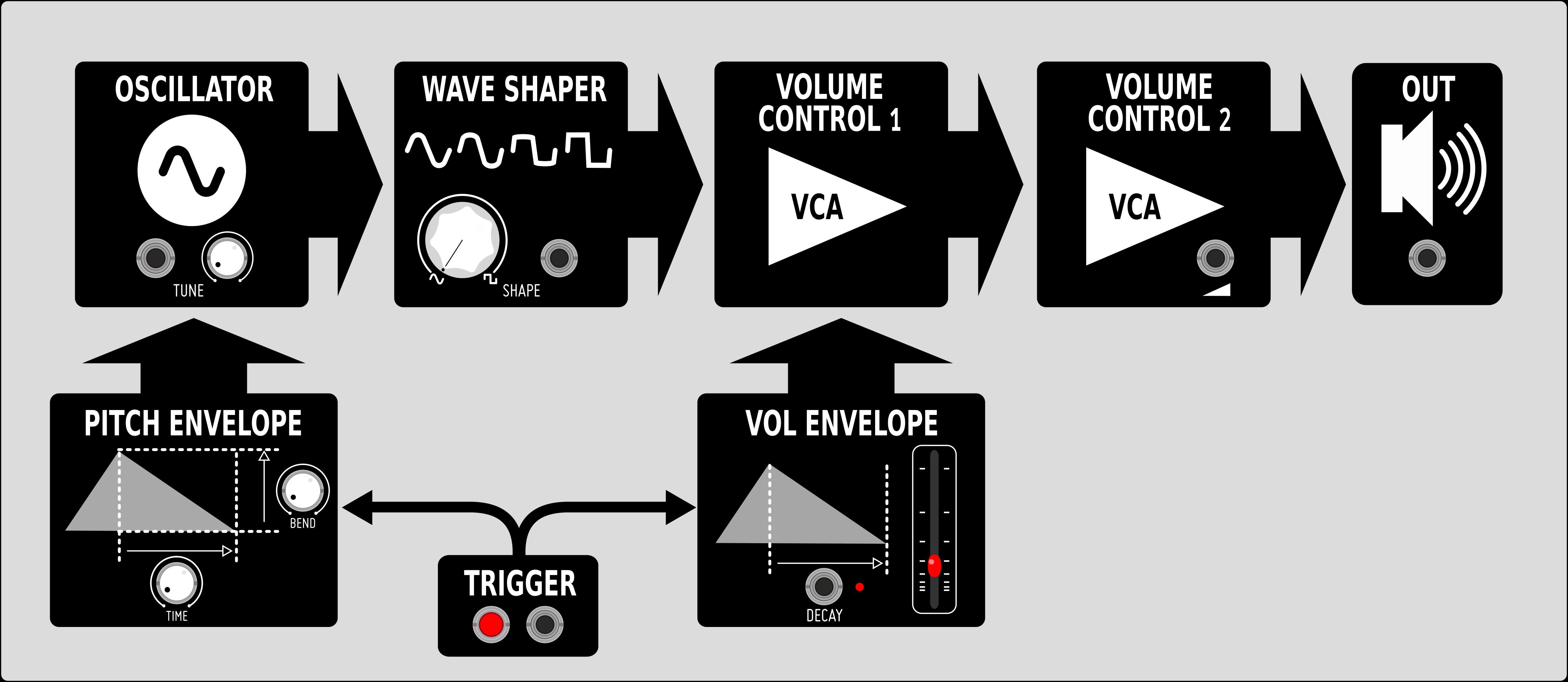 kickall diagrama - Befaco Kickall: El bombo