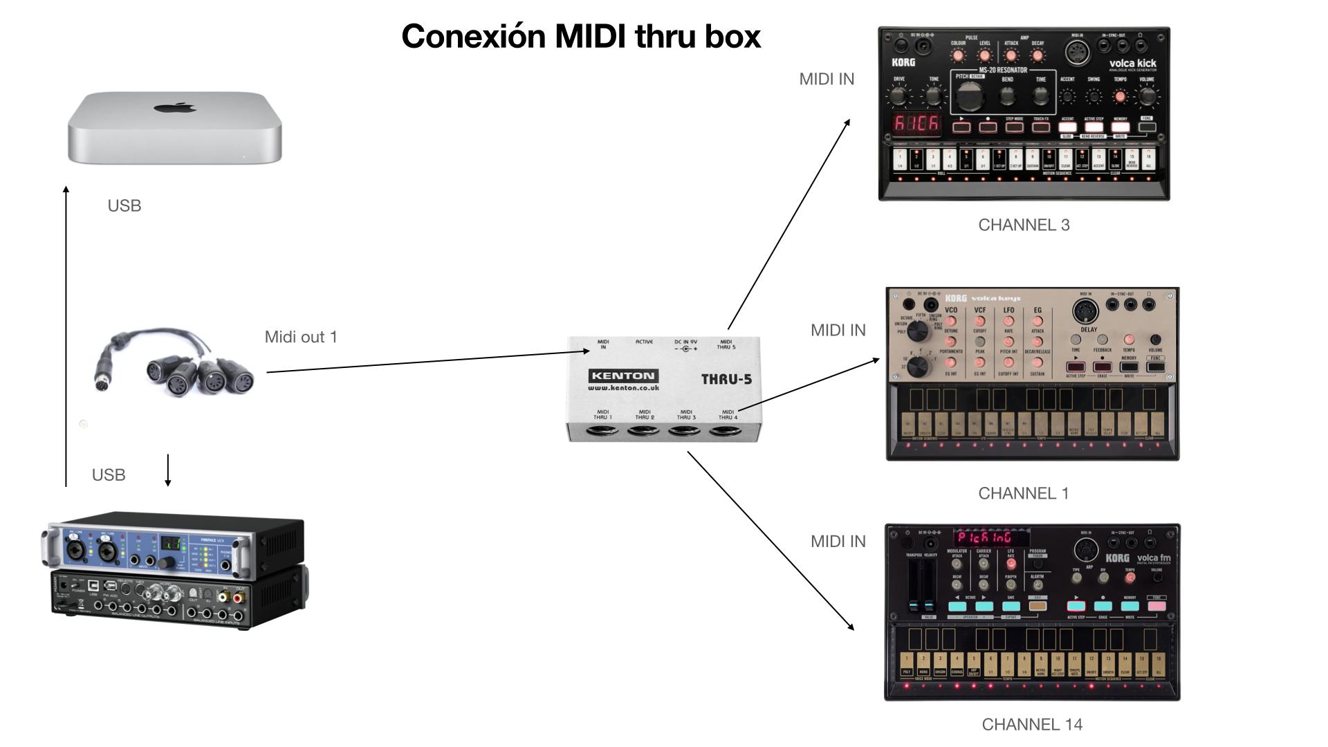 CUADRO BLOG MIDI THRU.001 - Soluciones MIDI. MIDI Thru Box