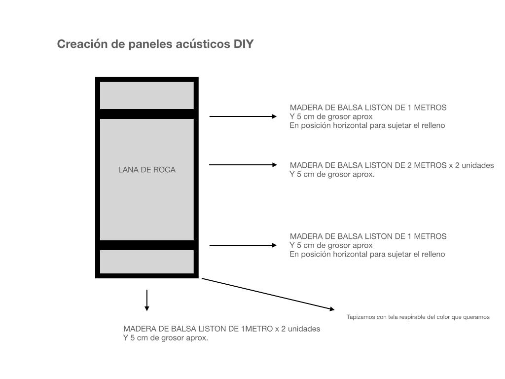 Paneles acusticos diy.003 - Home Studio. Componentes Básicos y Acondicionamiento