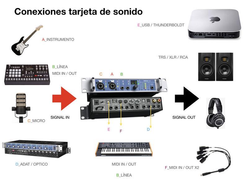 TARJETAS SONIDO GRAFICO 1 opt - Home Studio. Tarjetas de sonido